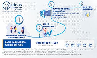 Fondo PYME | Nueva oportunidad de financiamiento