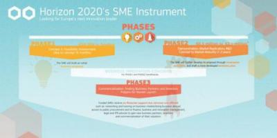 Programa Instrumento Pyme