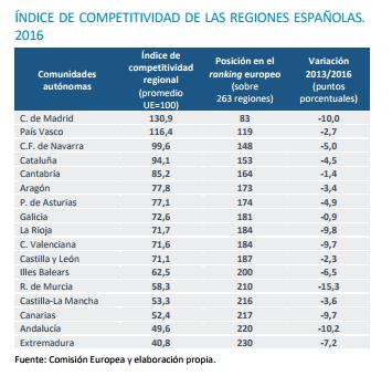 Análisis regiones españolas
