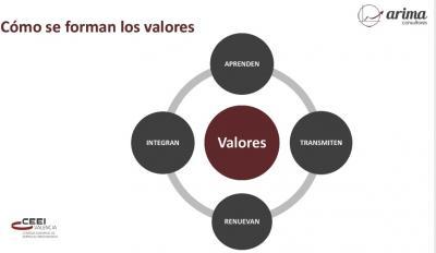 Cómo crear valor y diferenciarte