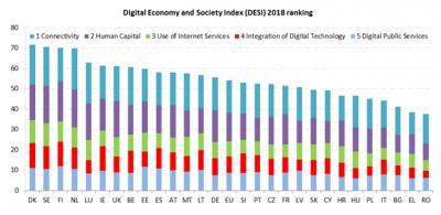 Informe del Índice de Economía y Sociedad Digital ( DESI) 2018
