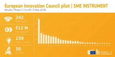 48 Spanish SMEs will receive EU funding to boost their innovation projects