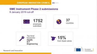 Financiación Instrumento Pyme EIC