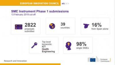 La Comisión Europea recibió 2822 propuestas en la Fase 1