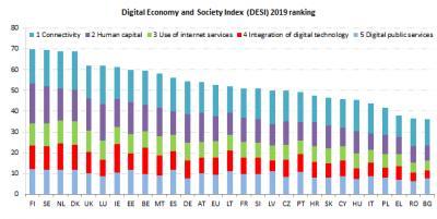 Informe del Índice de Economía y Sociedad Digital ( DESI) 2019