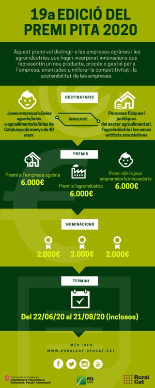 Premios a la Innovación Tecnológica Agroalimentária 2020
