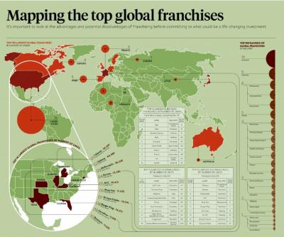 Mapping the top global franchises